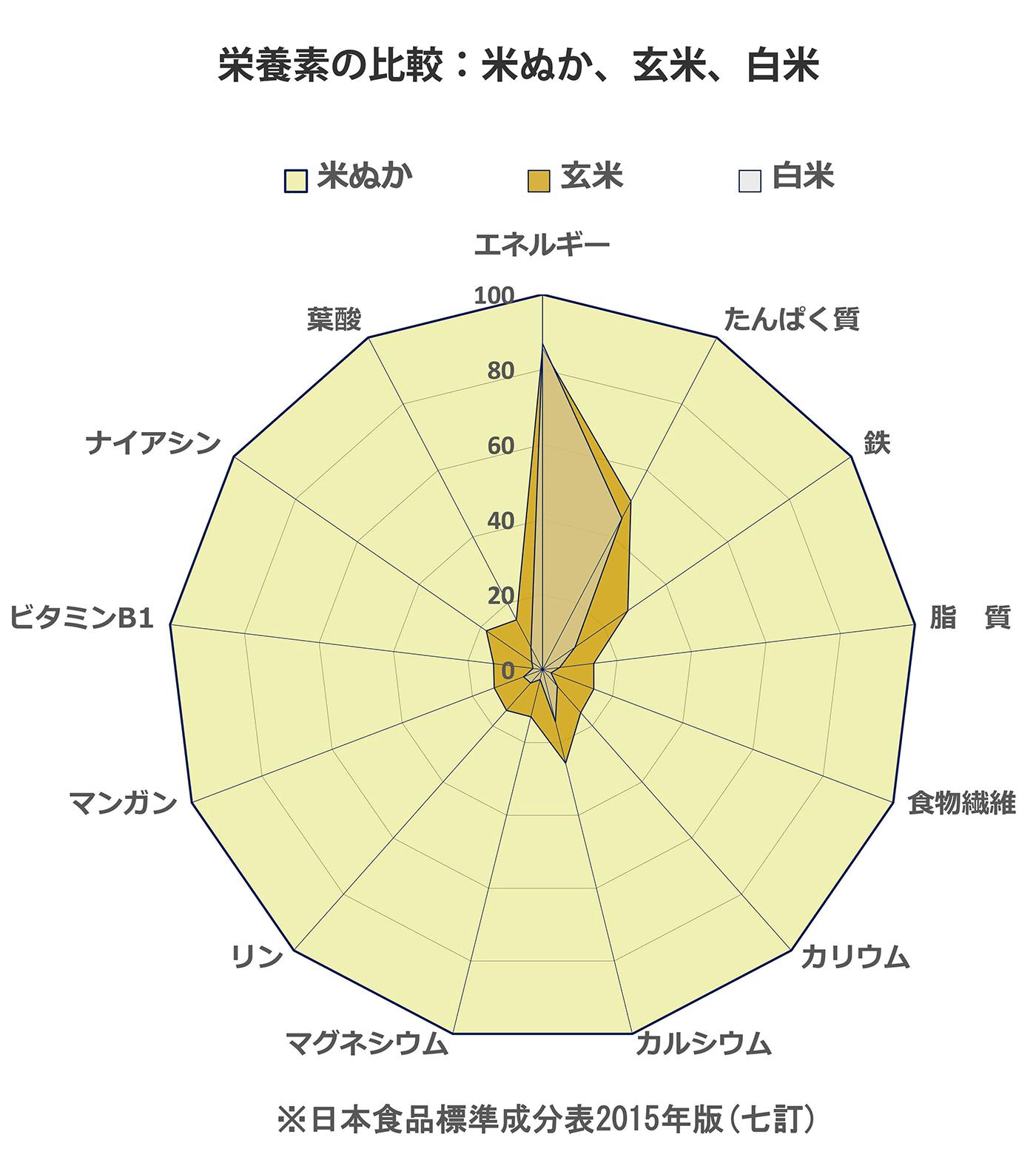 栄養素のレーダーチャート