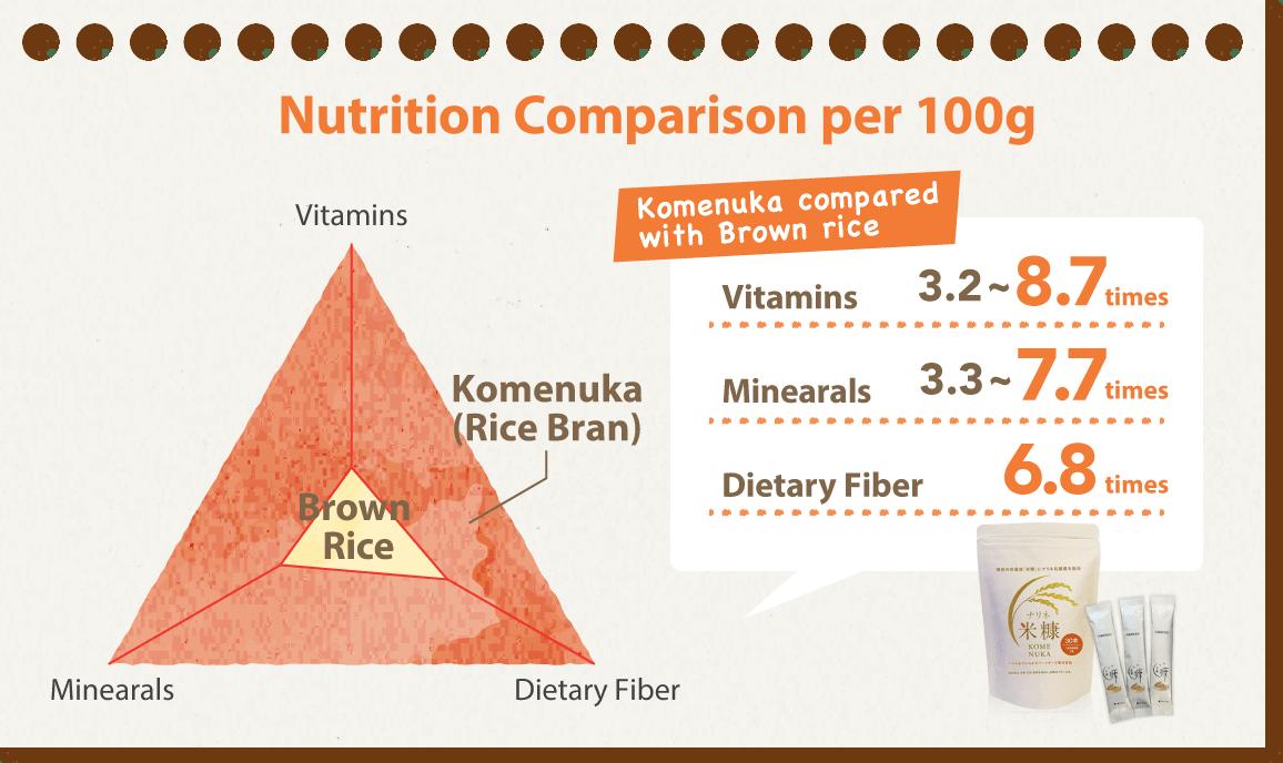 Nutrition Comparison per 100g